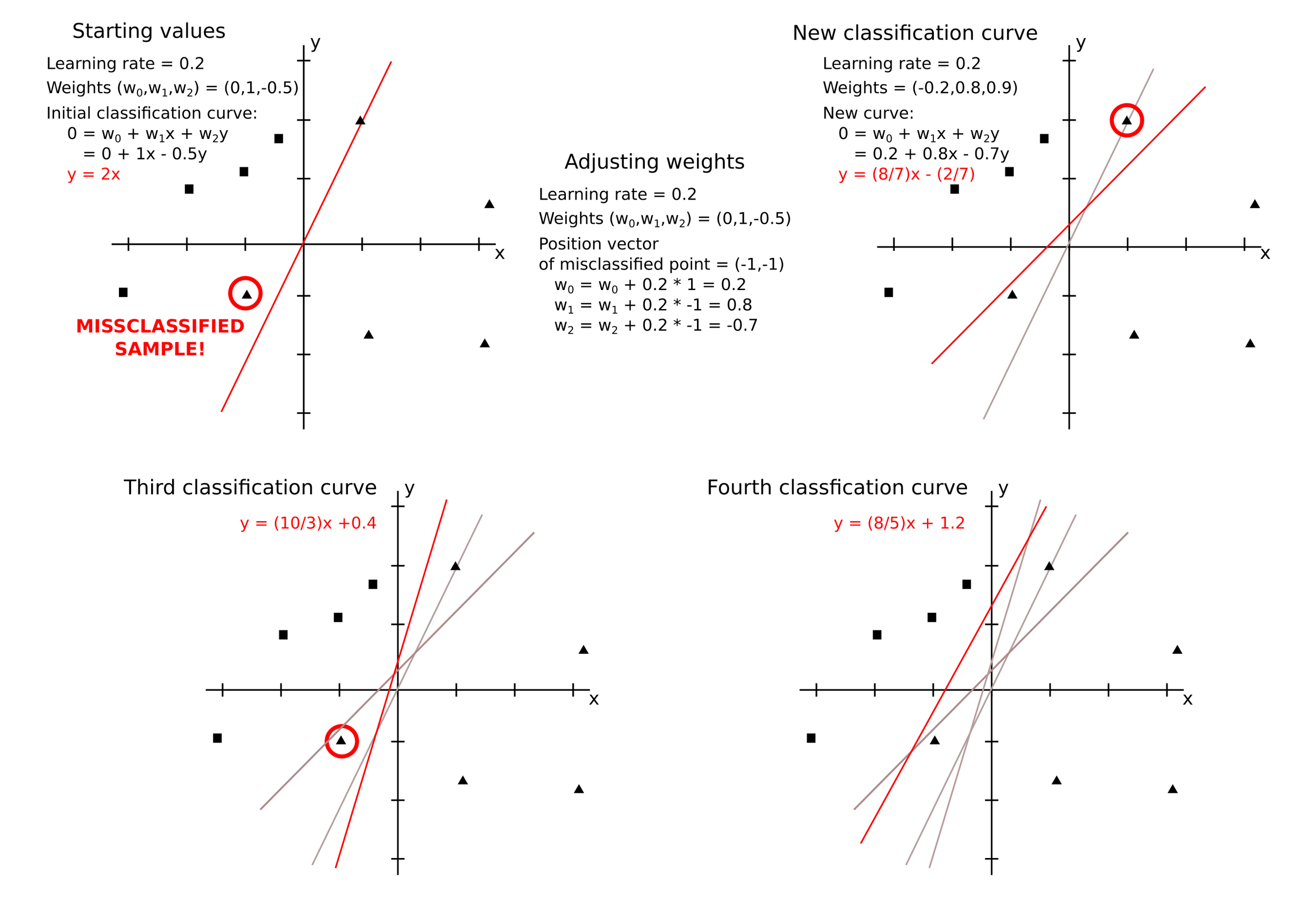 Perceptron training example. On the top-left, a perceptron classification problem to separate triangles from circles was initiated with arbitrary weights. The weights were then adjusted based on the position of one misclassified point and a new curve was drawn (top right). This process -was repeated 2 more times with incorrectly sorted points until a curve reliably separating triangle from squares was obtained (bottom-right).