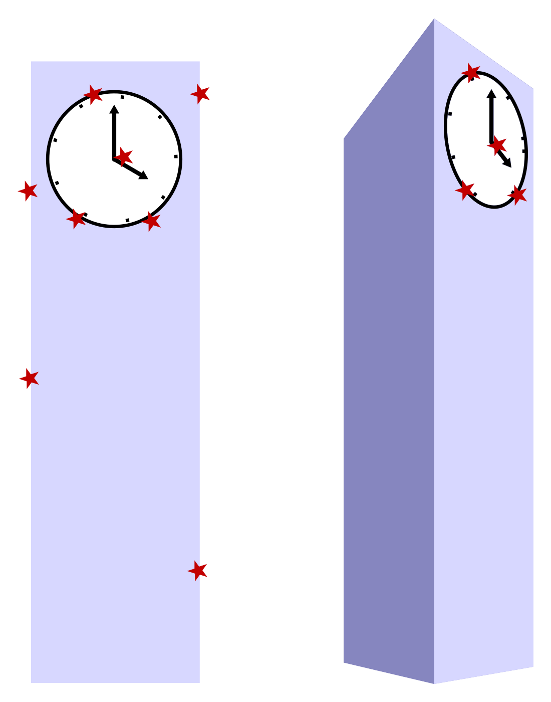Views of a cartoon clock tower from two angles. Stars indicate some points where Gaussian difference maxima would appear due to high contrast between neighboring pixels. On the right, the uninformative keypoints have been removed.