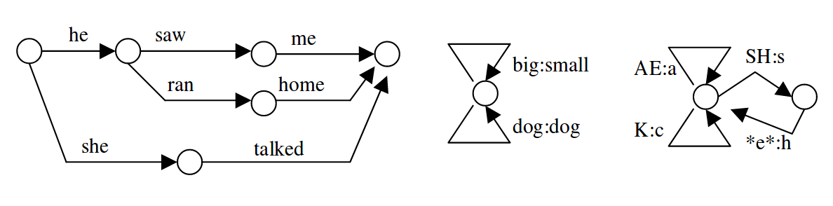 "Schematic representation of example finite state machines. Left, a simple finite state acceptor; middle, a finite state transducer that converts the phrase ""big dog"" to ""small dog;"" right, a finite state transducer that converts phonemes (capital letters) to letters (lowercase). The symbol *e* indicates an empty transition label and is necessary here so that SH is translated only to ""sh"" and ""s"" alone is disallowed."