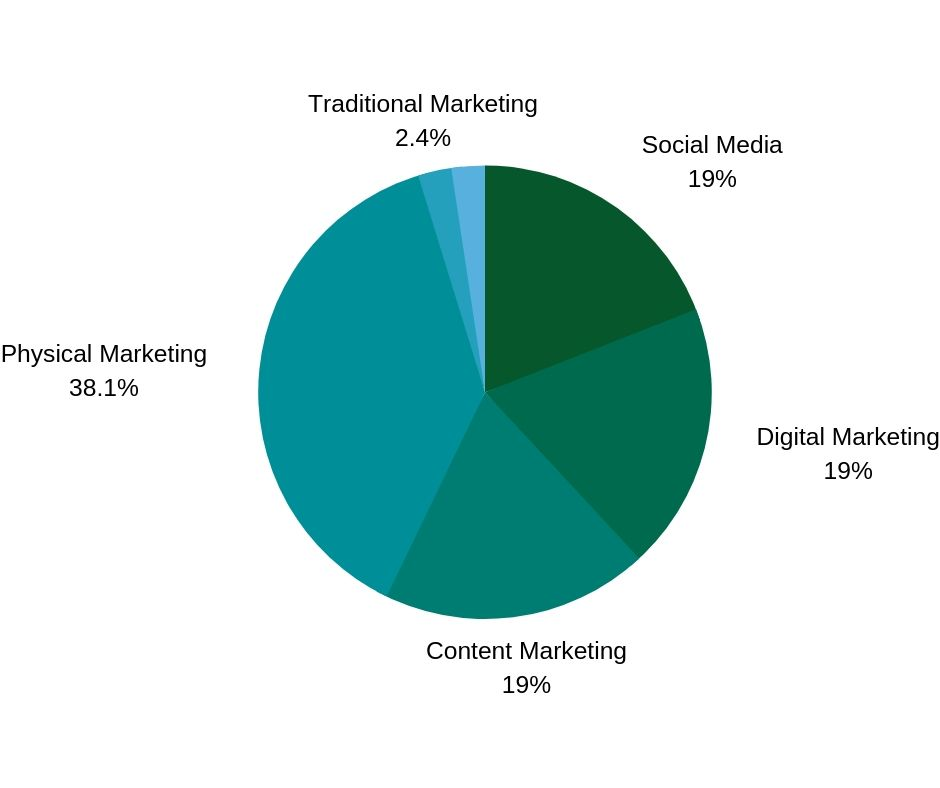 Copy of Where does social media marketing fit into your small business marketing plan_.jpg