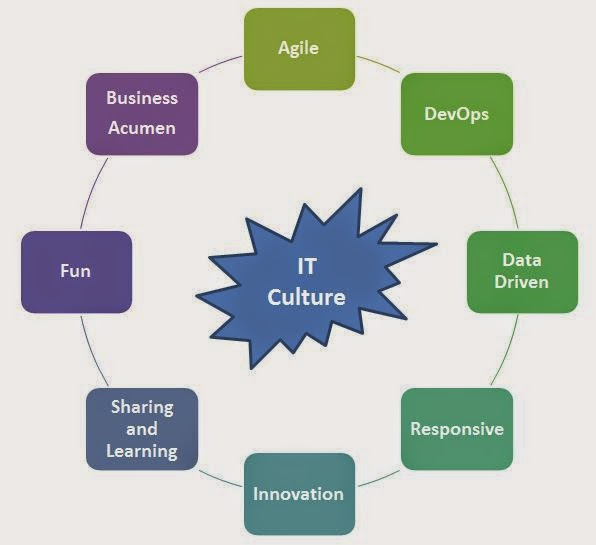 Ten Ways to Improve IT Culture with Agile, DevOps, Data, and Collaboration