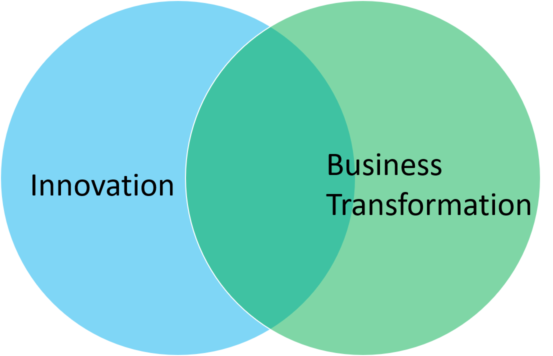 How Business Transformation is Fundamentally Different from Innovation