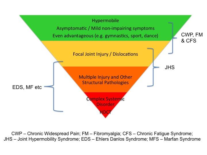 symptoms & hypermobility
