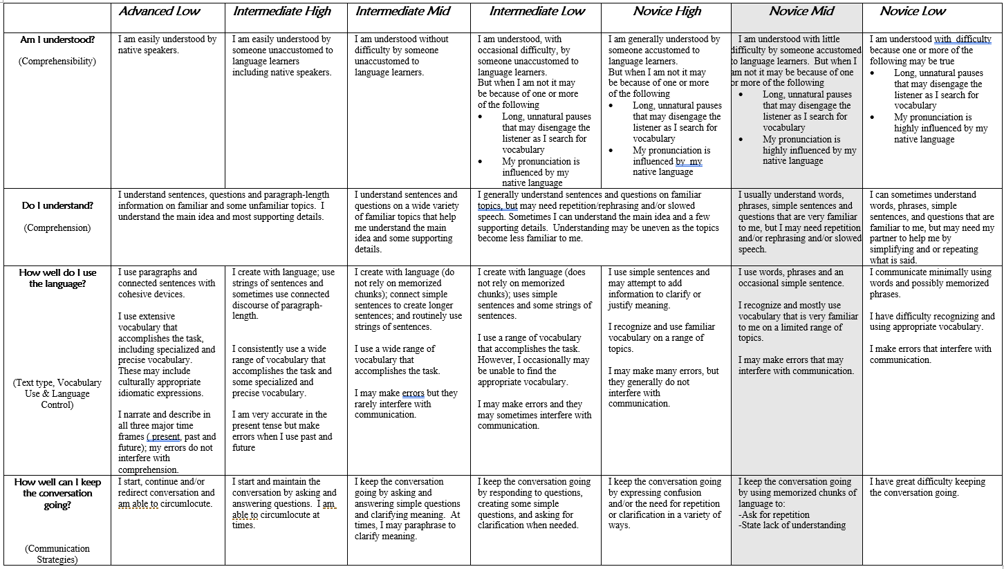 FLENJ Interpersonal Rubric