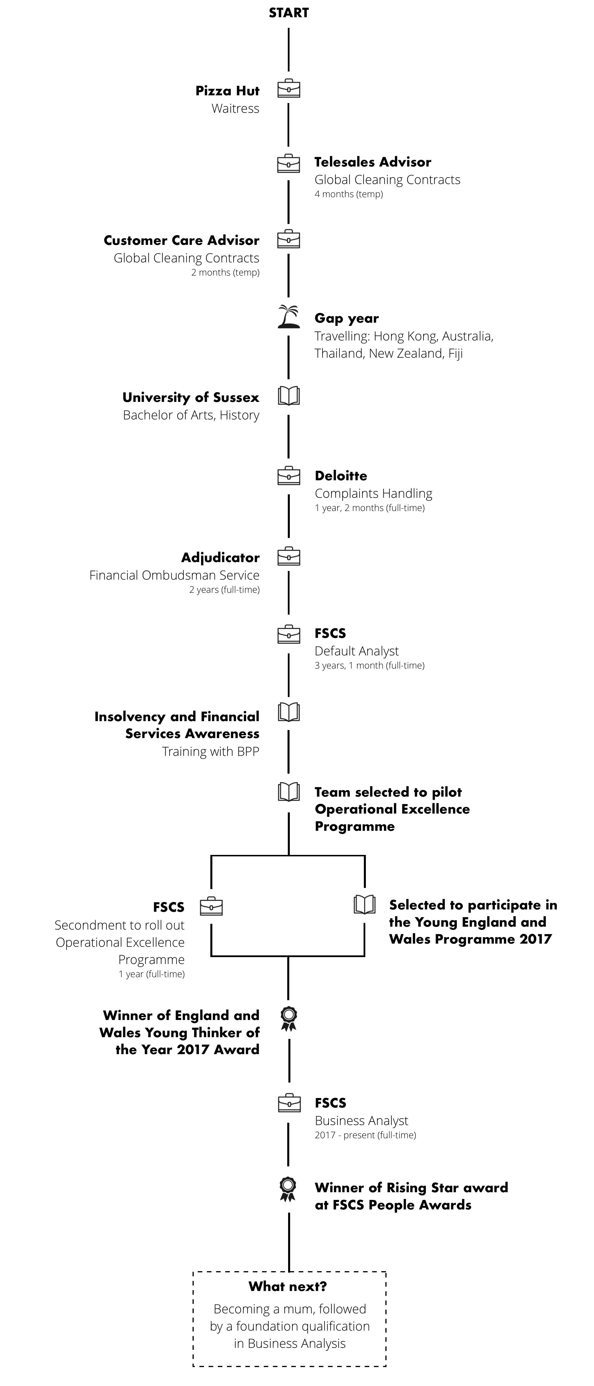 FSCS-renegade-generation-career-journey-map-emily-room.png