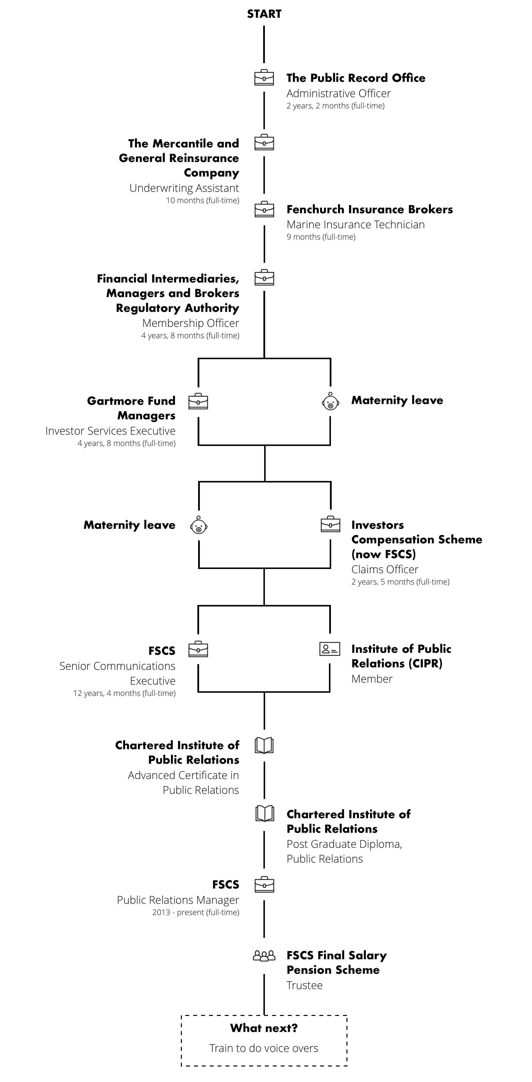 FSCS-renegade-generation-career-journey-map-suzette-browne.png