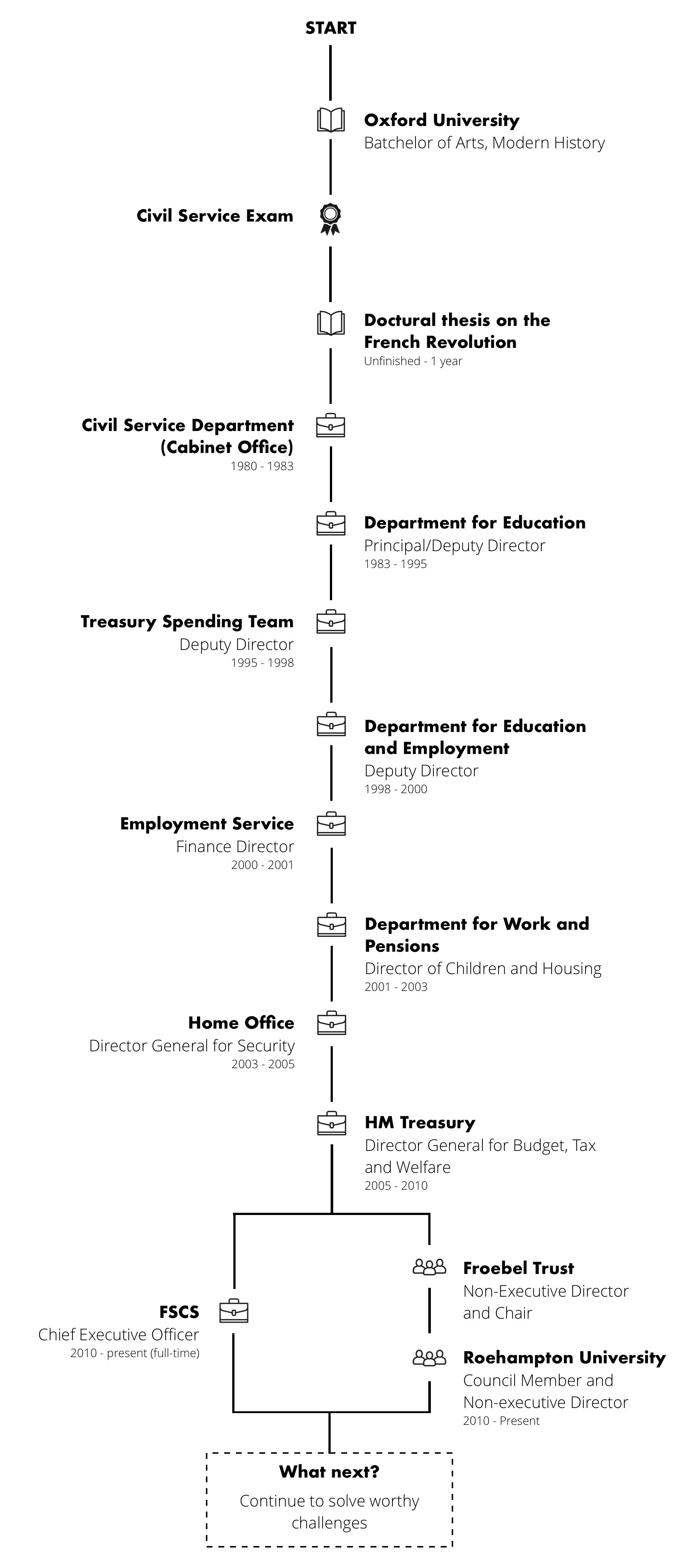 FSCS-renegade-generation-career-journey-map-mark-neale.png