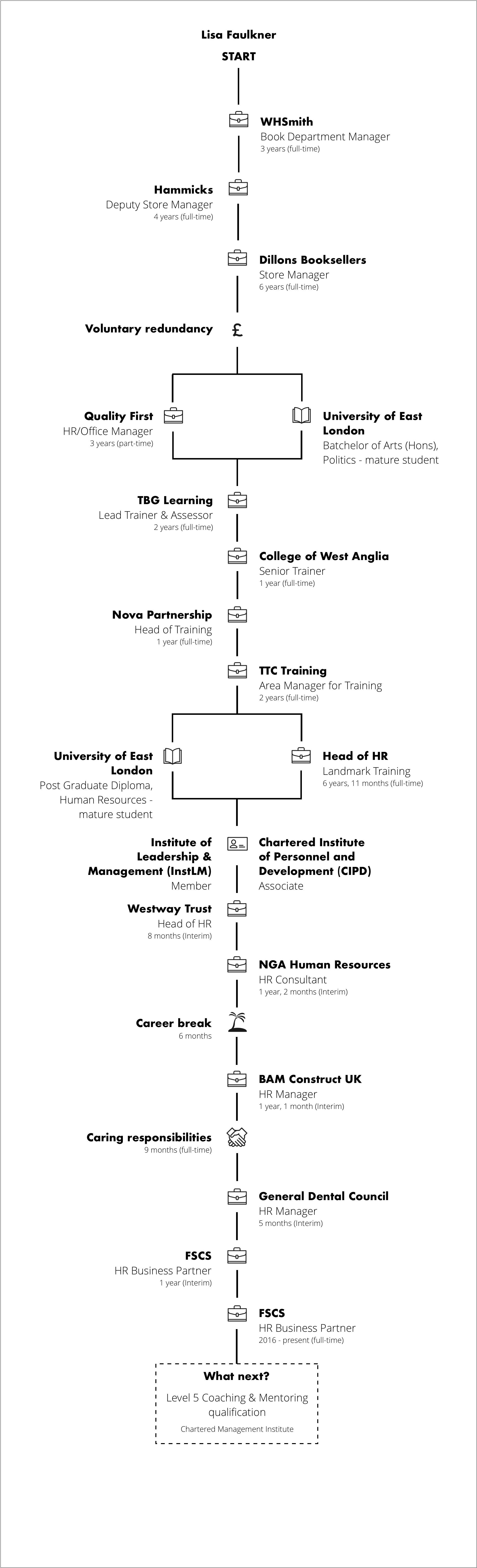 FSCS-renengade-generation-career-journey-map-lisa-faulkner.png