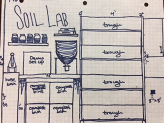 Soil Lab -