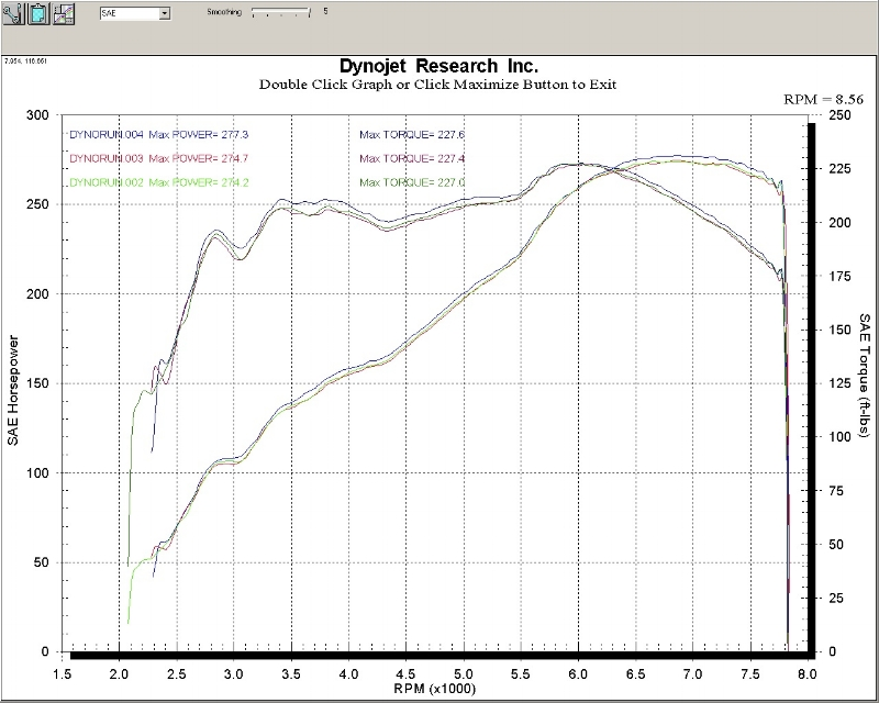 277 WHP / 227 FT/LB - Not bad numbers for an oldschool carburetor powered engine!