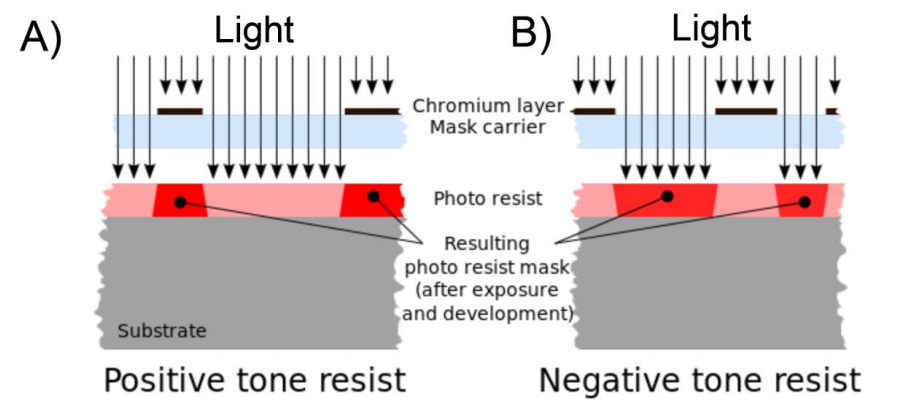 Figure 3. Overview of positive and negative resits. A) Positive photoresists become soluble to the developer in the areas that have been exposed to the light. B) Negative resists are insoluble to the developer in the areas that have been exposed to the light. The image was taken from Wikipedia (8).