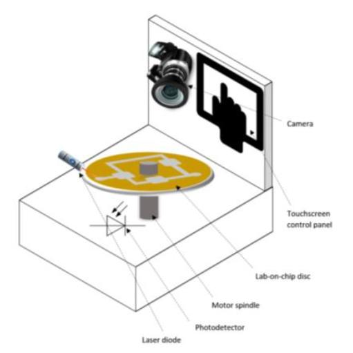 Figure 1: Proposed Microfluidic turntable for molecular diagnostic assay.