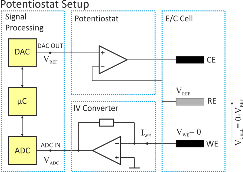 Figure 3. The key component of the potentiostat
