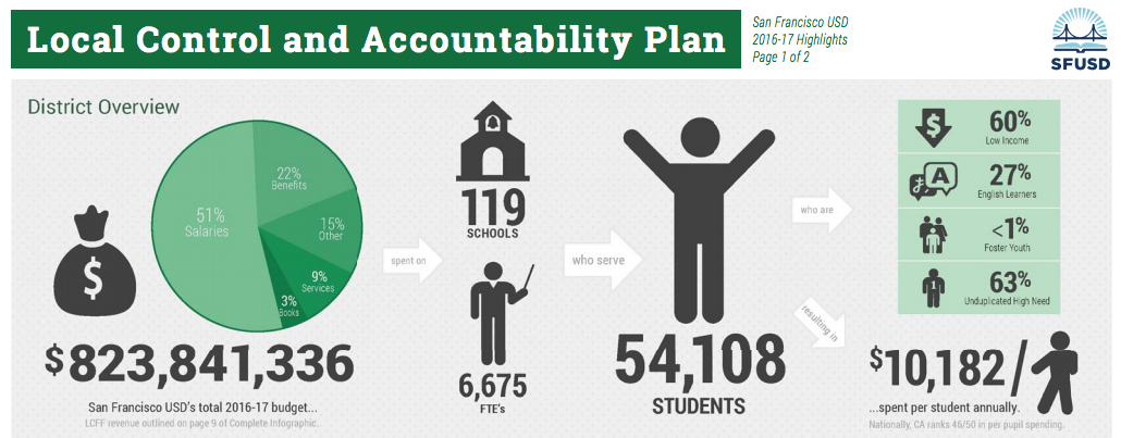 Source: SFUSD Click to view full infographic of 2016-17 Local Control and Accountability Plan