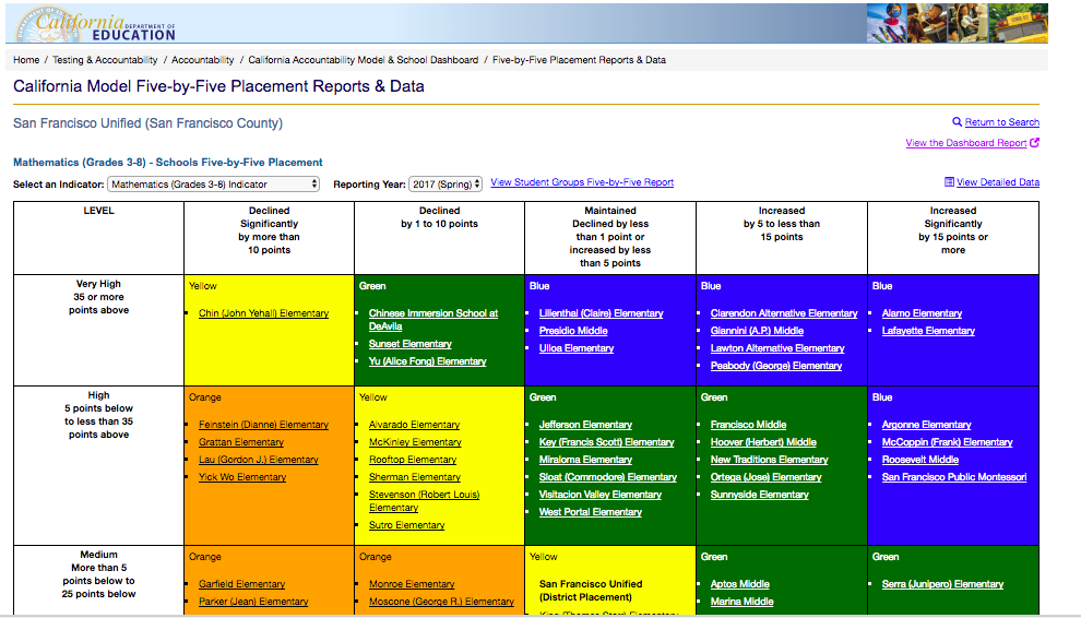 The California School Dashboard and Five-by-Five Placement Grid makes it possible to view comparative outcomes for schools over time across several different types of data