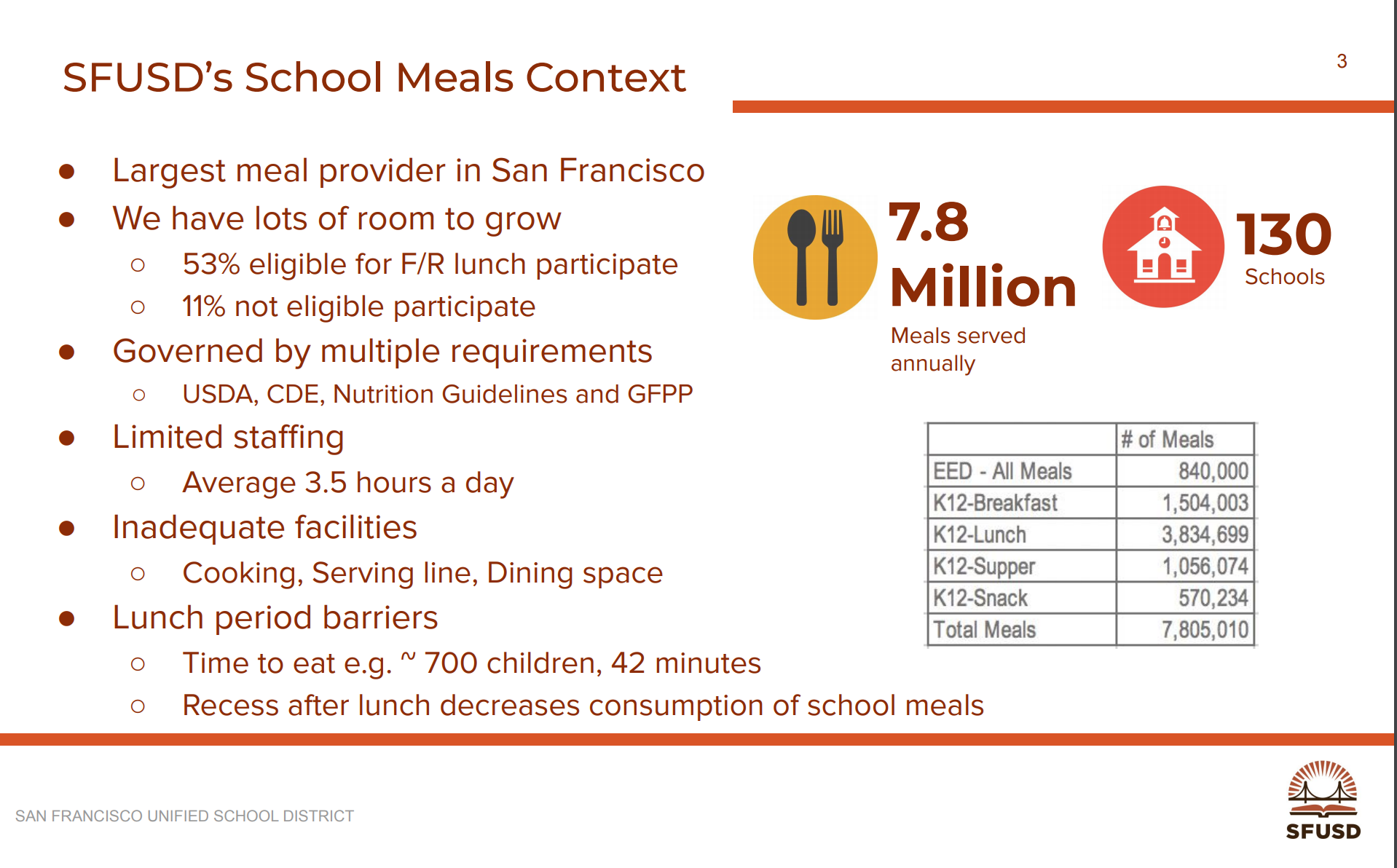 Source: SFUSD. Click the image to see all the slides from the staff presentation.