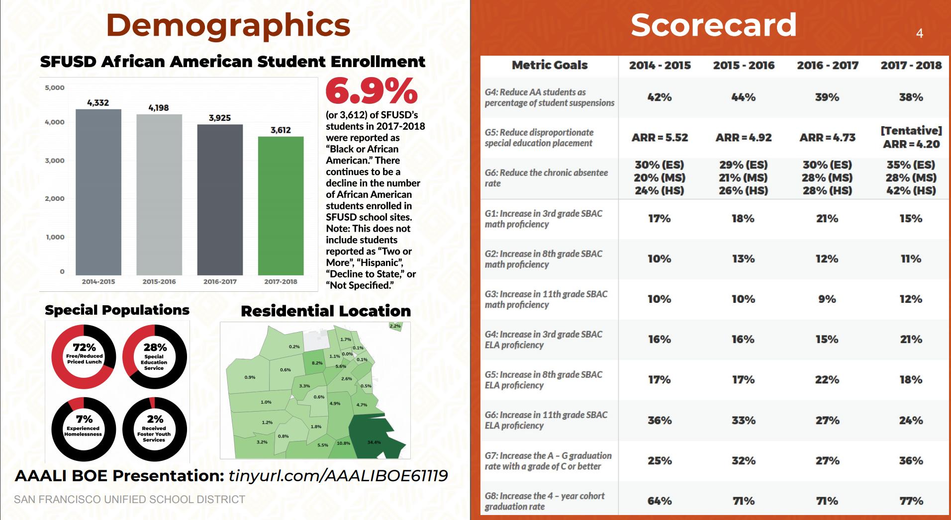 Source: SFUSD  https://go.boarddocs.com/ca/sfusd/Board.nsf/files/BCZNFZ5EBDEF/$file/6.11.19%20Board%20of%20Education%20AAALI%20Presentation.pdf