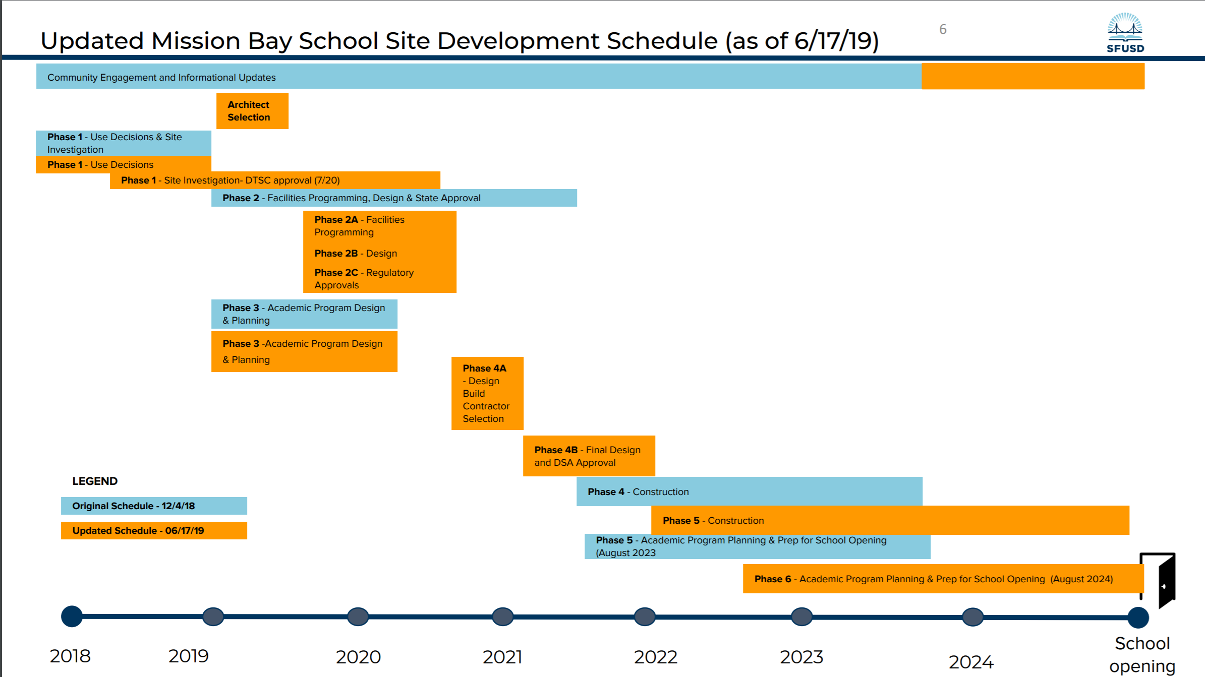Current and previous schedule of Mission Bay Project Source: SFUSD