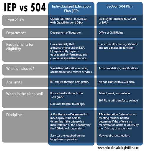 If your child is not eligible for an IEP, it is worth looking into a 504 plan  Image credit:  https://schoolpsychologistfiles.com/which-is-better-a-504-plan-or-an-iep/
