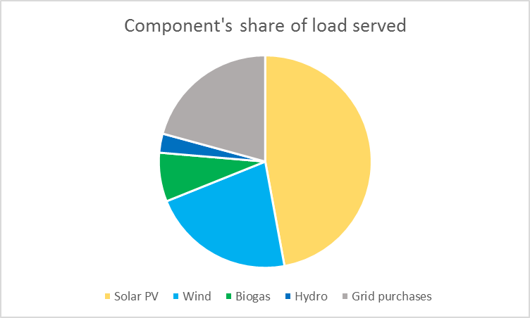 Components share of electrical load served by percentage.