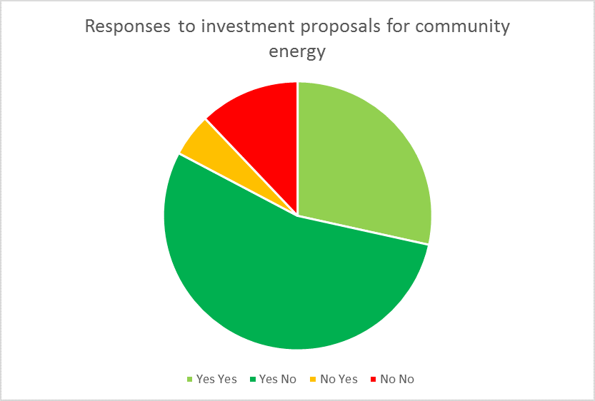 Survey responses to investment proposals for community energy. Initial amount $5,000.               High follow up amount $10,000. Low follow up amount $25,000