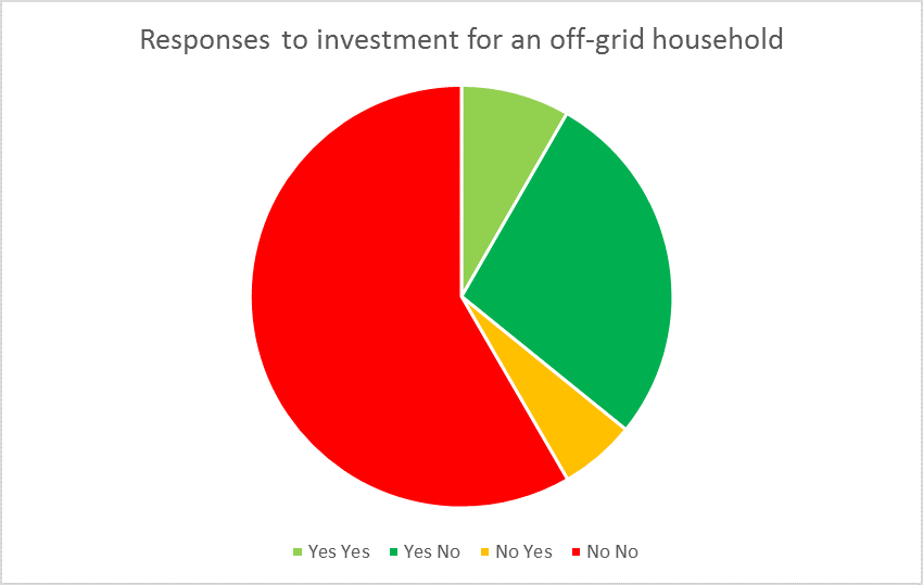 Survey response to the proposition of becoming an independent household. Initial amount $35,000 to 'go off grid'.               High follow up $45,000. Low follow up was $25,000