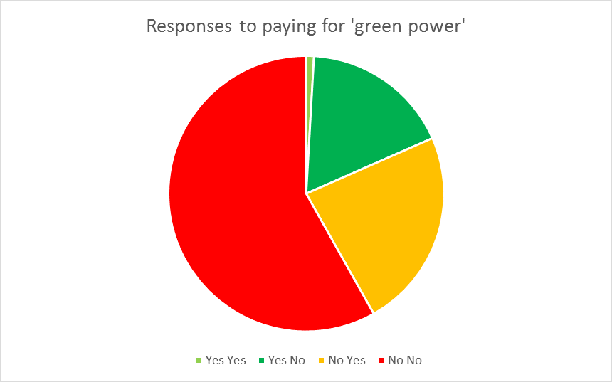 Survey responses to proposition of buying 'green power' from a community owned energy company.               Initial increase to bills was 50%. Follow up high was 75%. Follow up low was 25%.
