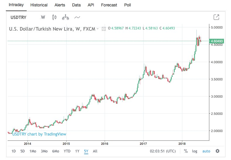 US Dollar/Turkish Lira, 5 year performance, 2013-2018