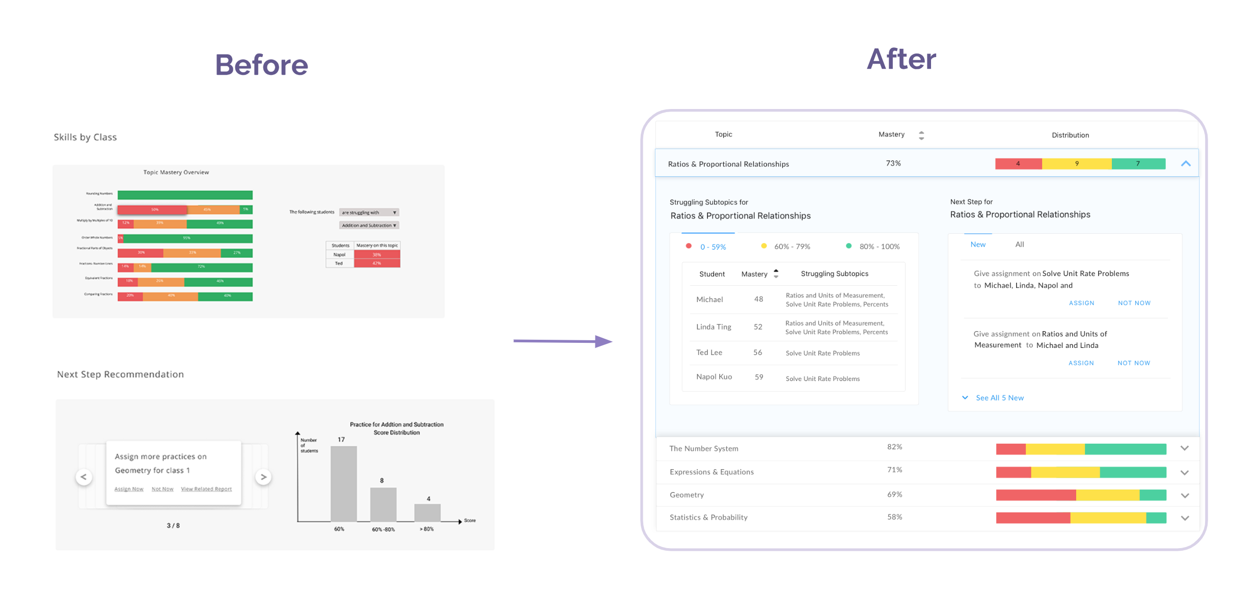 Actionable recommendation: iterations on placing related data nearly  Before: Next Step Recommendation and its supportive data Skills by Class are visually separated.  After: Next Step Recommendation and its supportive data are placed next to each other for a stronger visual link.