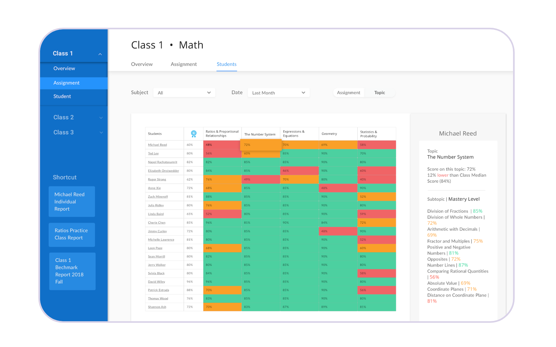 The data visualization of individual mastery level in Sensei Pro is intuitive, straightforward, and easy to view