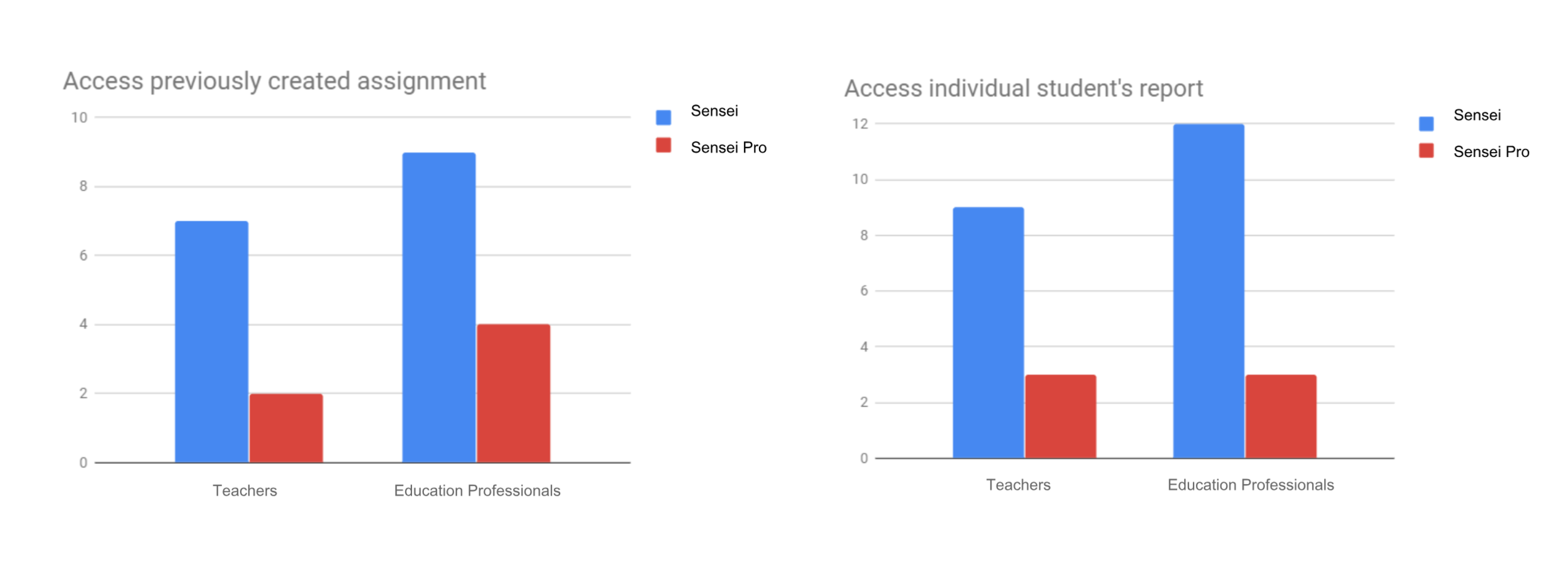 Number of clicks from teachers and education professionals when performing task 1: accessing a previously created assignment, and task 3: accessing a student's individual data report