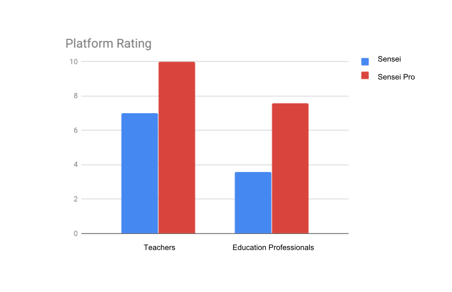 When asked to give a rating regarding to the usability of both products within 1 to 10, both teachers and educational professionals rated Sensei Pro higher than Sensei