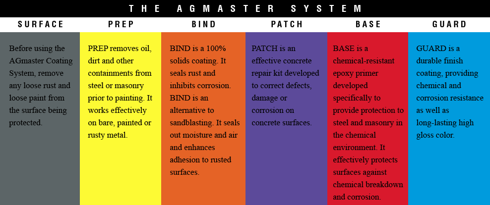 AGmaster_products