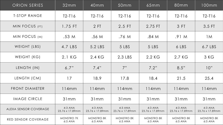 Atlas Lens Co - Orion Series Spec Table.jpg