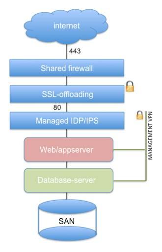 SAAS architecture - Windows 2008 R2 Web ServerWindows 2008 R2 Database ServerWeb Site Monitoring (Websitepulse)Verisign Extendend Validation SSLUltraDNS DOS attack preventionIDS (Intrusion Detection System)IPS (Intrusion Protection System)Off-site backupsCO2 neutral environment