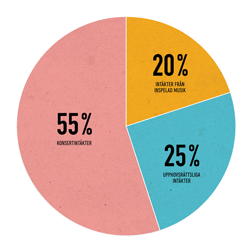 Musikbranschen+i+siffror+2016-fordelning.png