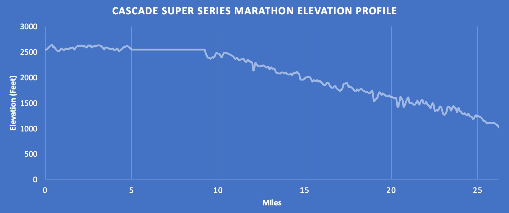 Cascade Super Series Marathon.jpeg