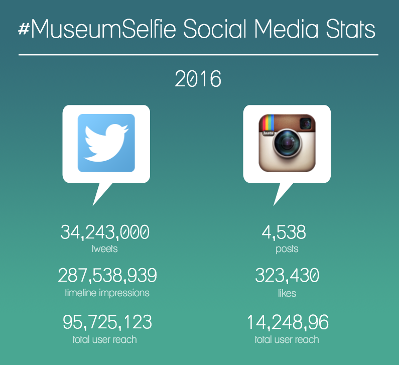 museumselfie-social-media-stats-infographic.png