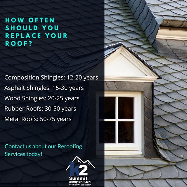 How often should you replace your roof? That depends on several factors. First, what Roofing material did you use? Second, does your roof have any damage? Third, how frequently do you maintain your roof? If you decide your roof is in need of a replacement, we're happy to help! Check us out online at our website, https://www.k2thesummit.com/. Or, give us a call at (800) 561-3465. We look forward to hearing from you!  #k2summit #k2thesummit #roofing #roofinglife #construction #rooftop #roofer #contractor #remodeling #remodel #renovation #reroofing #constructionwork #roofconstruction #miami #fortlauderdale #keywest #palmbeach #floridakeys #waterproofing #waterproof #waterproofingsystems #generalcontracting #contractors #repairs #quality #qualityroofing #industrialroofing #commercialroofing
