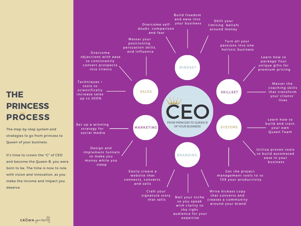 The Princess Process - Membership Diagram (3).png