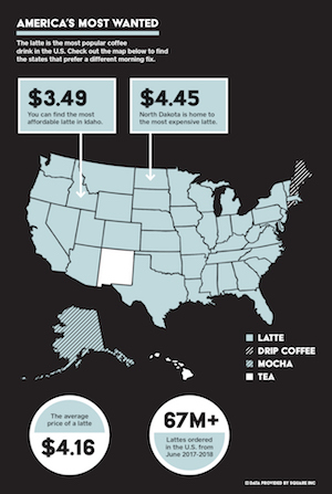 SCA x Square 2018 USA Coffee Report: Most Ordered Coffee Beverages   Download Infographic   Read SCA News Article