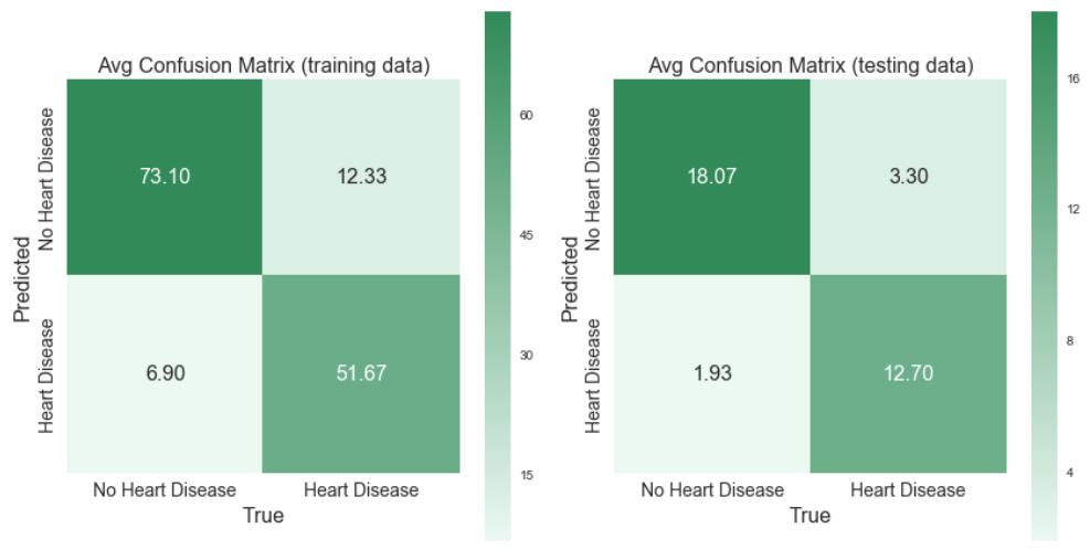Heart_Disease_cfn_mtx.PNG