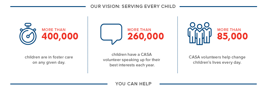 Statistics Provided by the National CASA Association