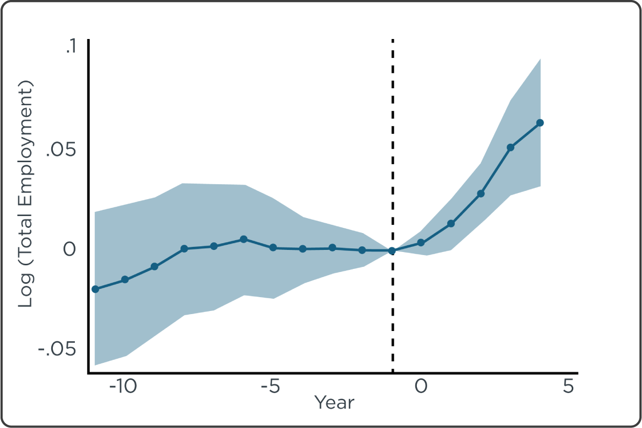 Figure 1.   Event study analysis of total employment    Counties with a high level of hydraulic fracturing experience marked increases in economic activity. Specifically, the study found that employment increased about 10 percent, with a 40 percent increase alone in natural resources and mining jobs. The construction and transportation industries also saw an increase, while no industries experienced job losses.