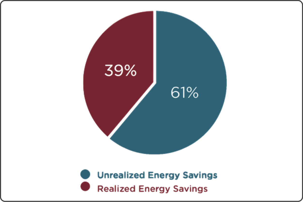 Figure 1 · Average Projected Household Energy Savings   The energy efficiency measures undertaken by households in the study reduced household energy consumption by between 10 and 20 percent on average. These are economically significant savings. However, energy savings realized at the average participating household were less than half of the average savings predicted by engineering models.