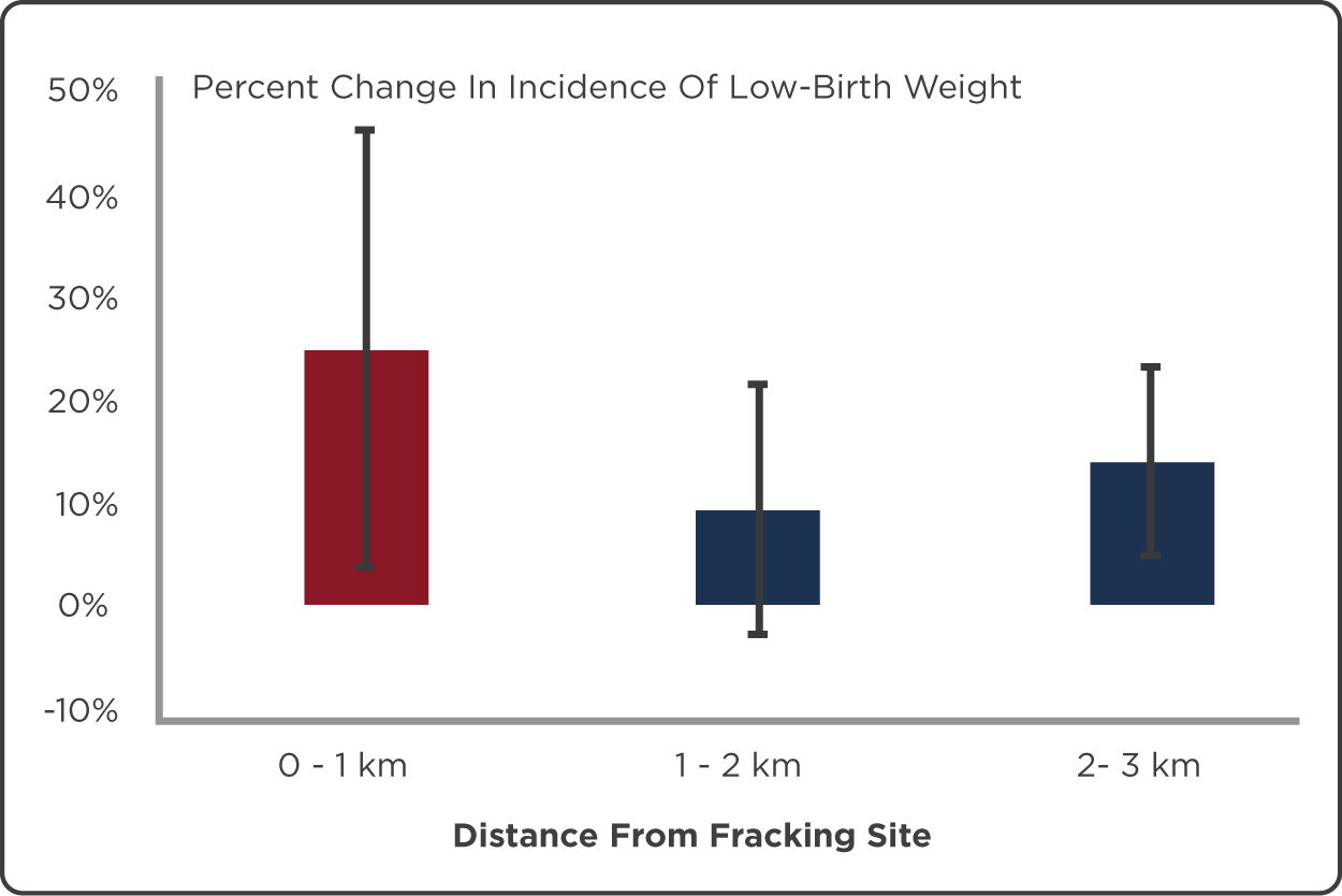 Figure 1 · Percent Change In Incidence Of Low-Birth Weight, By Distance From Active Hydraulic Fracturing Site