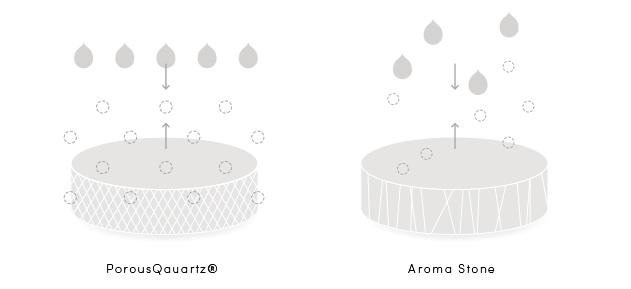 左はポーラスクォーツ、右はこれまでの素焼きで造ったアロマストーン(Fragrance Stone)です。ポーラスクォーツの非常に多くの精緻な穴が規則的に開き、またそれらがお互いに繋がり合っているので、エッセンシャルオイルは非常に速やかに、そして均等に、深部まで滲み渡ってていきます。(動画:実際の吸収速度)  また蒸散の際はこれとは逆に、蓄えられたオイルが底から順に効果的に押し上げられていくので、大きな表面積を通じて強く、一定の香りを、長時間放つことができるようになります。  一方、アロマストーンでは、不規則な穴が乱雑にそれぞれ単独に作られているだけなので、浸透させられるオイルの量に限度があり、またその浸透にも時間を要し、ほとんどのオイルは表面に留まってしまいます。  そのため素材の内部に入り込む前に、表面に残っているエッセンシャルオイルの蒸散がはじまるため、最初は香りを強く感じますが香りが持続しません。