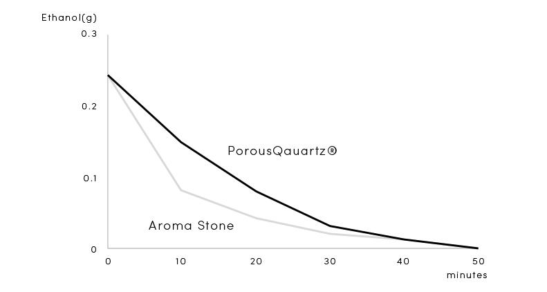 上記グラフは、エタノールを滴下した蒸散実験です。 同じ量のエタノールを滴下したあと、蒸散による重さ減少を時間変化で見ました。するとアロマストーン(Fragrance Stone)は、最初の10分で一気に蒸散をしてしまいます。一方、ポーラスクォーツは、ほぼ一定の速度で減少しいっていることがわかります。  つまり上述のように、アロマストーン(Fragrance Stone)では深部まで浸透しにくく、表面にたまったエタノールが一気に蒸散してしまいます。一方、ポーラスクォーツは奥まで浸透し、それが順に押し出され規則的に蒸散する様子が見てとれます。  <結論> ポーラスクォーツは、素材表面にエッセンシャルオイルが留まることなく次々に深部まで吸収を続けるため、ストレスなく多くの量のオイルを一気に素材に含ませることが可能です。また、蒸散も規則的に持続することから、安定して香りを楽しむことができます。 アロマストーン(Fragrance Stone)と比較すると、1回の滴下で「4倍の量を10倍の吸収スピード」で吸収することができるので、香りをもっと強くして楽しみたい方や、香りをもっと長時間持続させたい方は、単純にエッセンシャルオイルの滴下量を加減していただくことで、お好みに合わせてご利用いただける高機能素材であることがわかります。