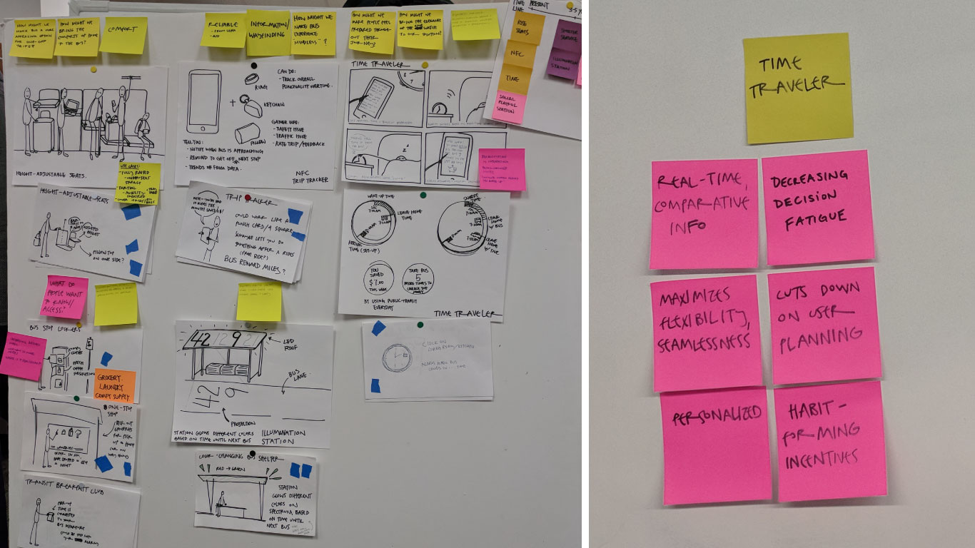 We evaluated our top ideas using sticker votes (left), mapping them by implementation time, and tying each back to our insights (right).