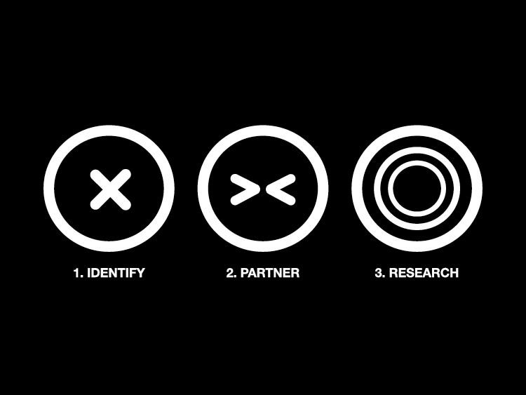 Steps 1–3. Identify. Partner. Research.